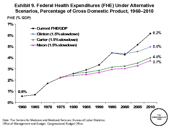 Exhibit 9. Federal Health Expenditures (FHE) Under Alternative Scenarios, Percentage of Gross Domestic Product,