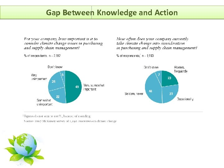 Gap Between Knowledge and Action