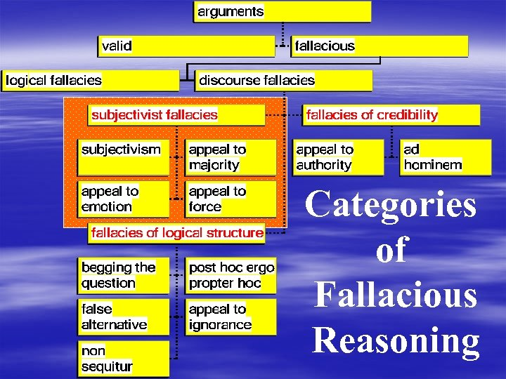 Categories of Fallacious Reasoning