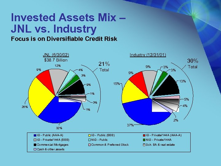 Invested Assets Mix – JNL vs. Industry Focus is on Diversifiable Credit Risk JNL