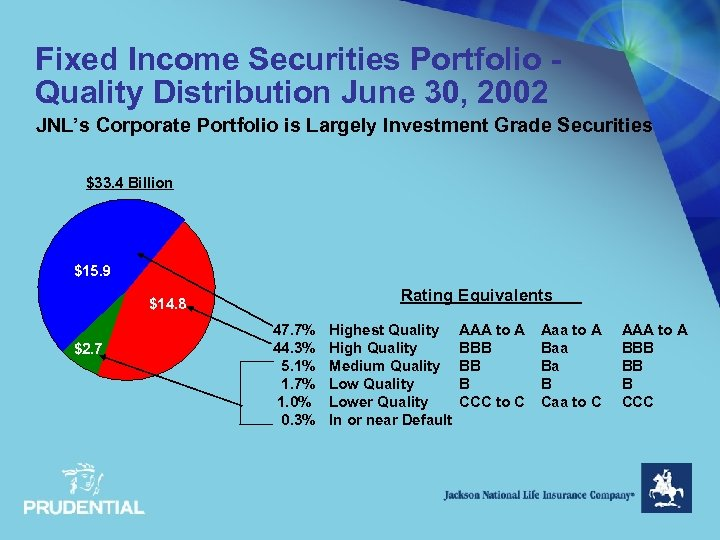 Fixed Income Securities Portfolio Quality Distribution June 30, 2002 JNL's Corporate Portfolio is Largely