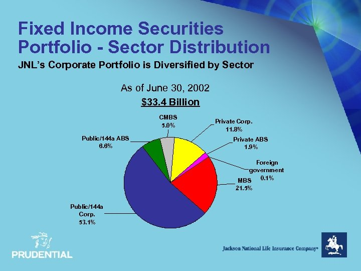 Fixed Income Securities Portfolio - Sector Distribution JNL's Corporate Portfolio is Diversified by Sector