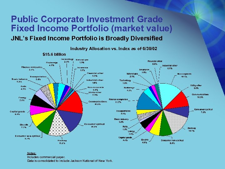 Public Corporate Investment Grade Fixed Income Portfolio (market value) JNL's Fixed Income Portfolio is