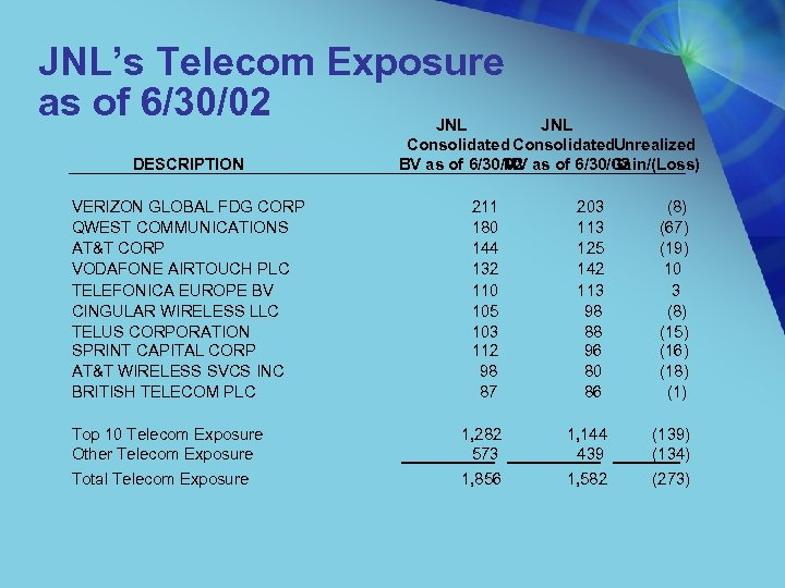 JNL's Telecom Exposure as of 6/30/02 JNL DESCRIPTION VERIZON GLOBAL FDG CORP QWEST COMMUNICATIONS
