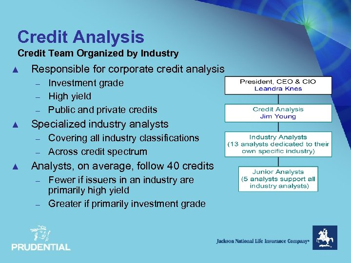 Credit Analysis Credit Team Organized by Industry ▲ Responsible for corporate credit analysis –