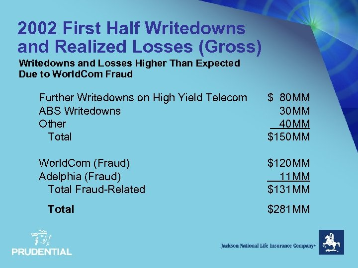 2002 First Half Writedowns and Realized Losses (Gross) Writedowns and Losses Higher Than Expected