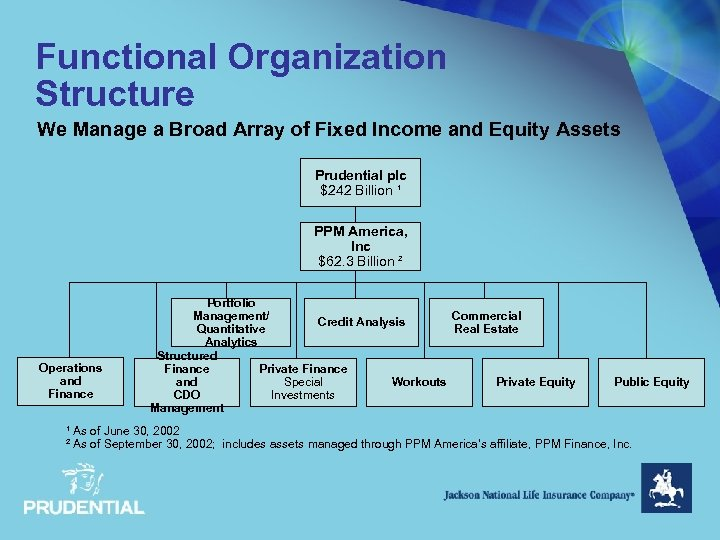 Functional Organization Structure We Manage a Broad Array of Fixed Income and Equity Assets