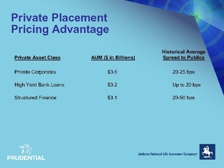 Private Placement Pricing Advantage