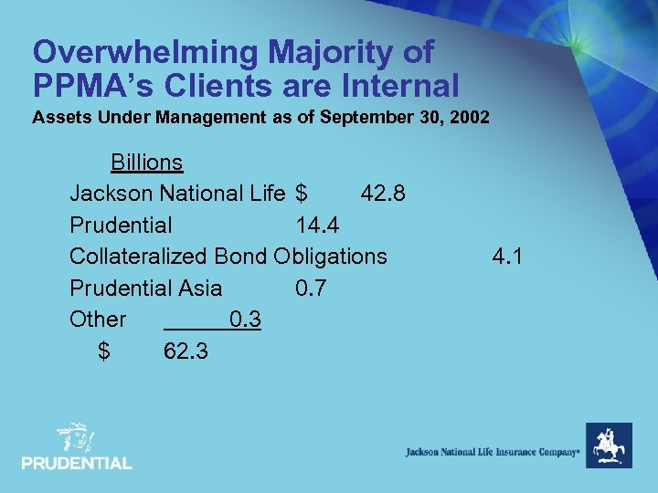 Overwhelming Majority of PPMA's Clients are Internal Assets Under Management as of September 30,