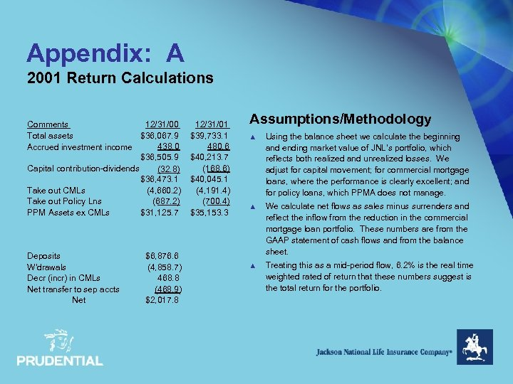 Appendix: A 2001 Return Calculations Comments 12/31/00 Total assets $36, 067. 9 438. 0