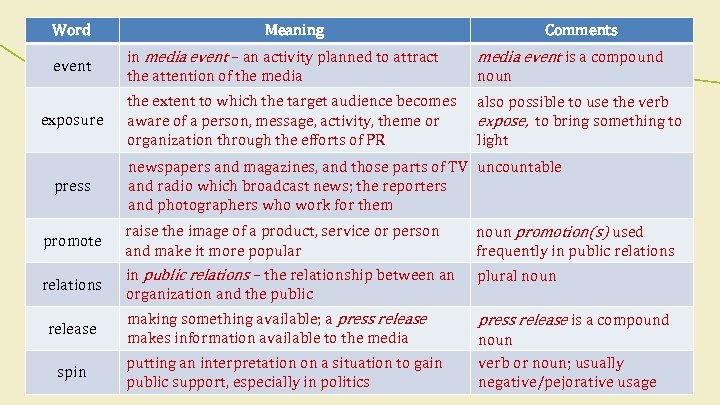 Word event exposure press Meaning Comments in media event – an activity planned to