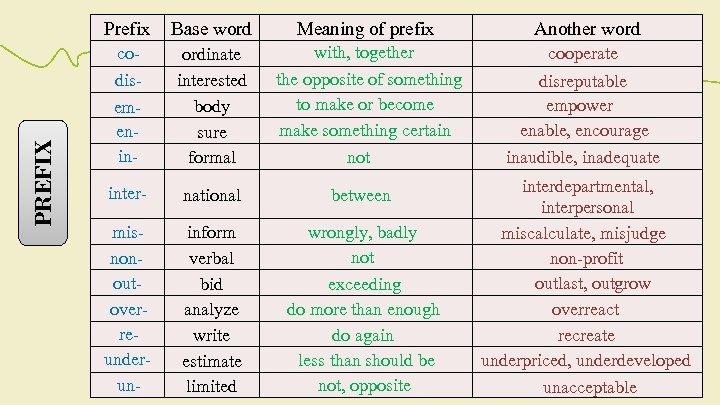 PREFIX Prefix Base word Meaning of prefix Another word codisemenin- ordinate interested body sure