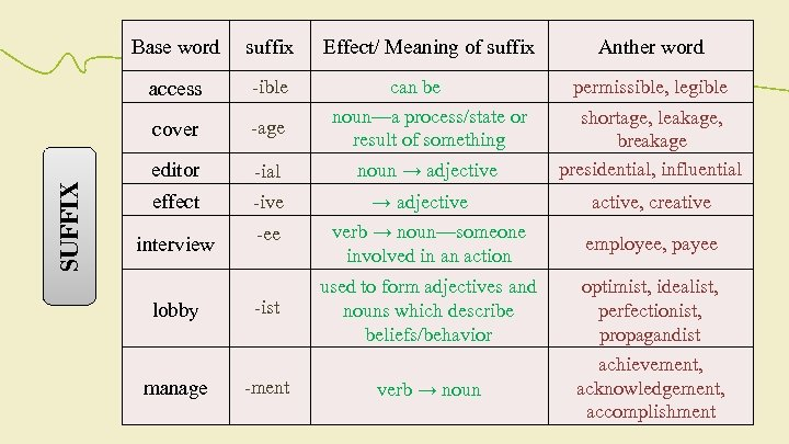 suffix Effect/ Meaning of suffix Anther word access -ible -age can be noun—a process/state