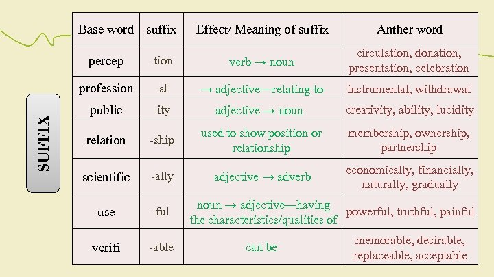 Base word suffix Effect/ Meaning of suffix Anther word -tion verb → noun circulation,
