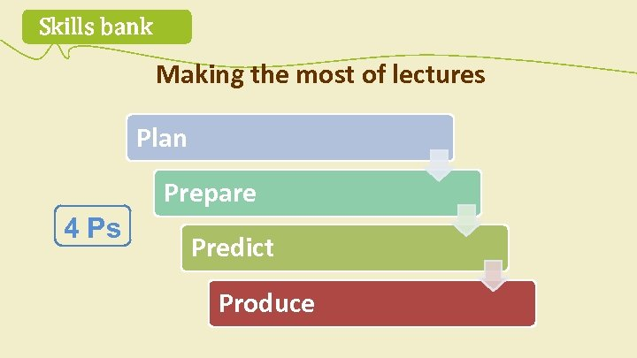 Skills bank Making the most of lectures Plan Prepare 4 Ps Predict Produce