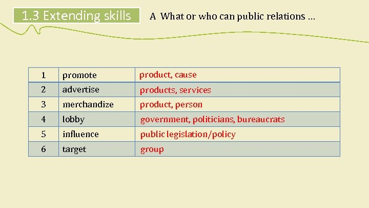 1. 3 Extending skills A What or who can public relations … 1 promote