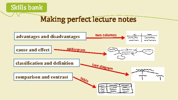 Skills bank Making perfect lecture notes two columns advantages and disadvantages cause and effect