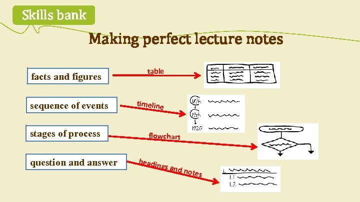 Skills bank Making perfect lecture notes facts and figures sequence of events stages of