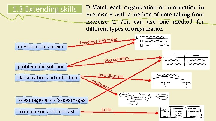 1. 3 Extending skills question and answer D Match each organization of information in