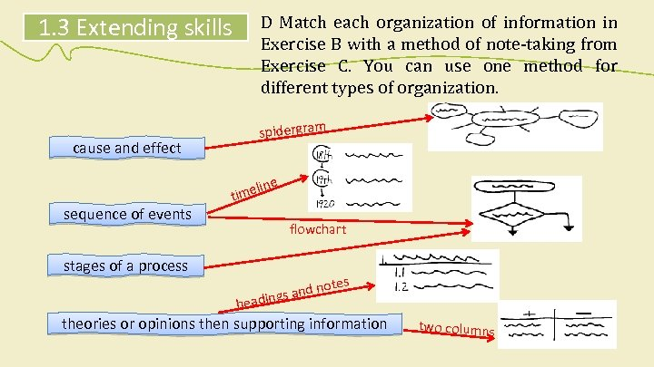 1. 3 Extending skills cause and effect D Match each organization of information in