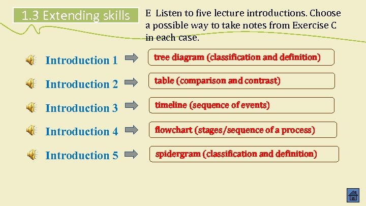 1. 3 Extending skills E Listen to five lecture introductions. Choose a possible way