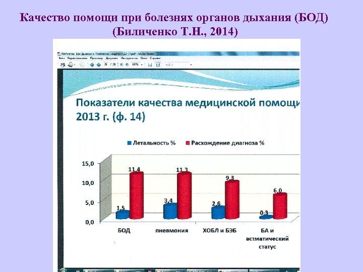 Качество помощи при болезнях органов дыхания (БОД) (Биличенко Т. Н. , 2014)