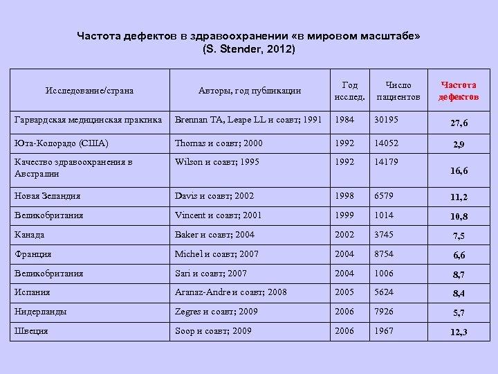 Частота дефектов в здравоохранении «в мировом масштабе» (S. Stender, 2012) Год исслед. Число пациентов