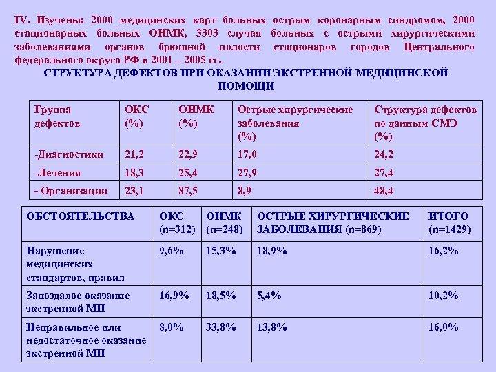 IV. Изучены: 2000 медицинских карт больных острым коронарным синдромом, 2000 стационарных больных ОНМК, 3303