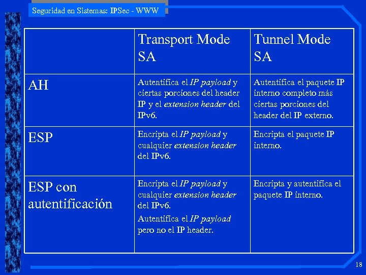 Seguridad en Sistemas: IPSec - WWW Transport Mode SA Tunnel Mode SA AH Autentifica