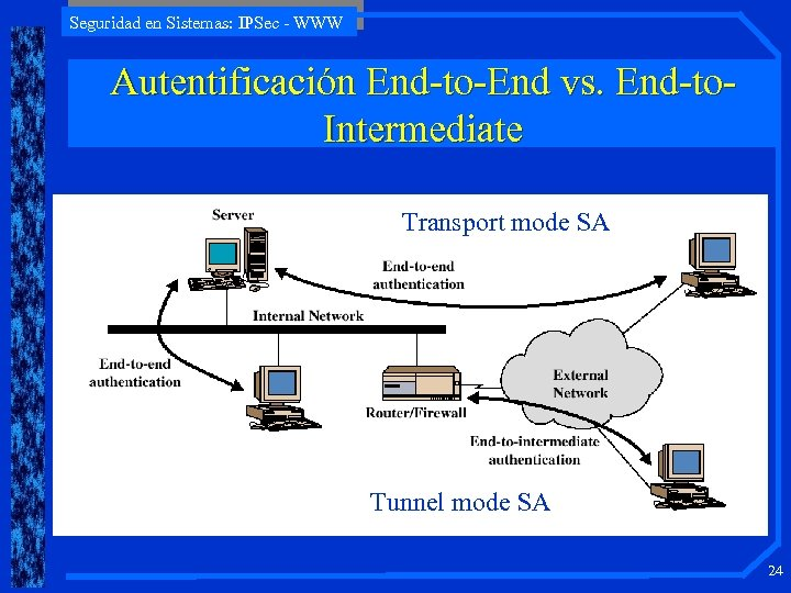 Seguridad en Sistemas: IPSec - WWW Autentificación End-to-End vs. End-to. Intermediate Transport mode SA