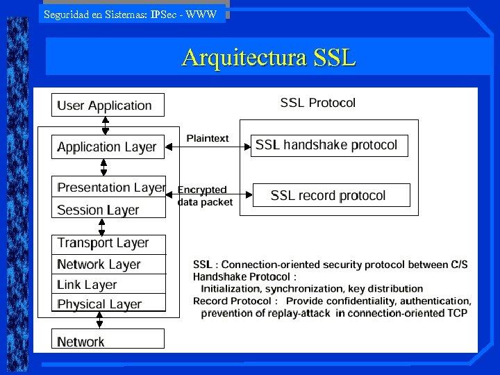 Seguridad en Sistemas: IPSec - WWW Arquitectura SSL
