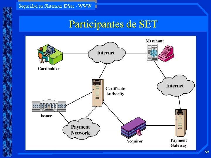 Seguridad en Sistemas: IPSec - WWW Participantes de SET 59