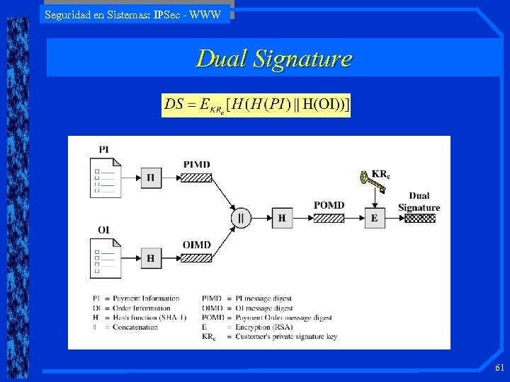Seguridad en Sistemas: IPSec - WWW Dual Signature 61
