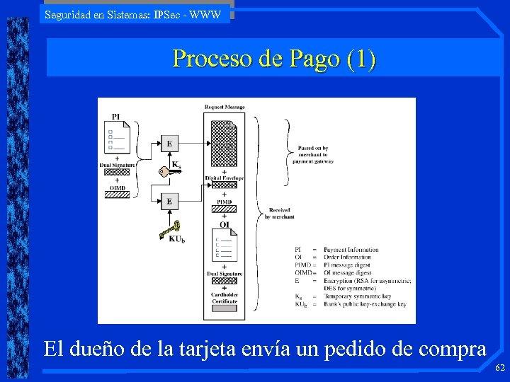 Seguridad en Sistemas: IPSec - WWW Proceso de Pago (1) El dueño de la