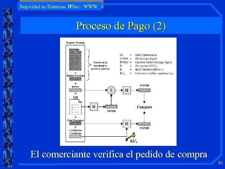 Seguridad en Sistemas: IPSec - WWW Proceso de Pago (2) El comerciante verifica el