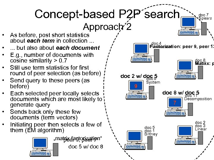 Concept-based P 2 P search doc 7 Spears Approach 2 • As before, post