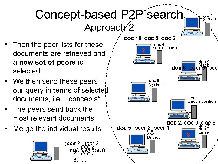 Concept-based P 2 P search doc 7 Spears Approach 2 • Then the peer