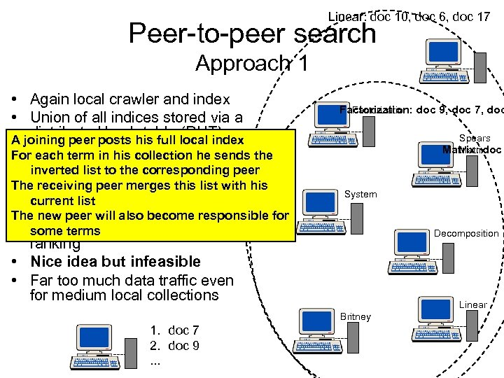 Linear: doc 10, doc 6, doc 17 Peer-to-peer search Approach 1 • Again local