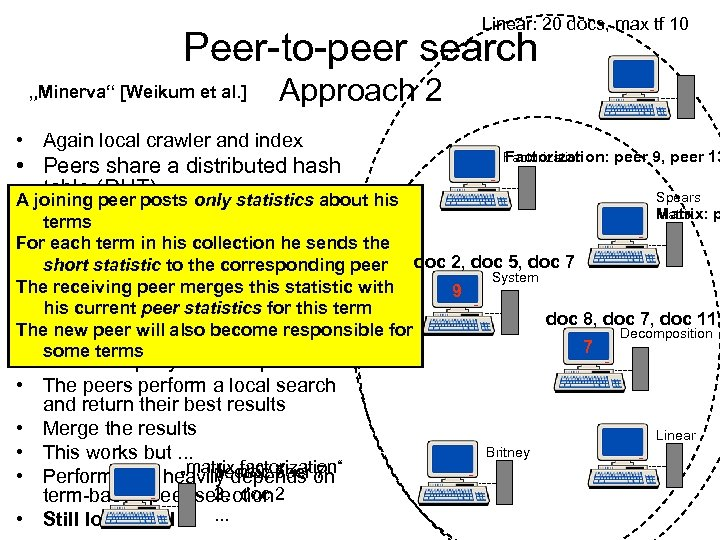 "Linear: 20 docs, max tf 10 Peer-to-peer search ""Minerva"" [Weikum et al. ] Approach"