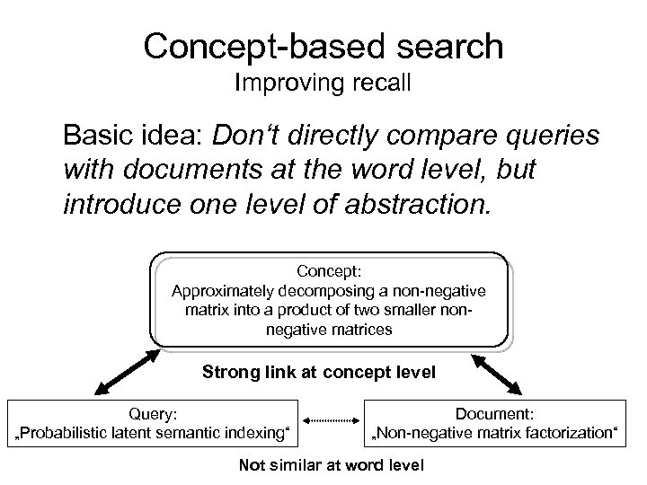 Concept-based search Improving recall Basic idea: Don't directly compare queries with documents at the