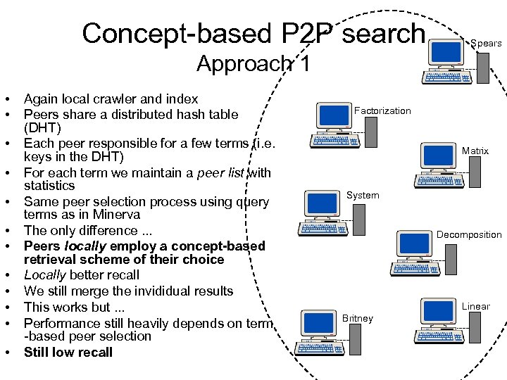 Concept-based P 2 P search Spears Approach 1 • • • Again local crawler