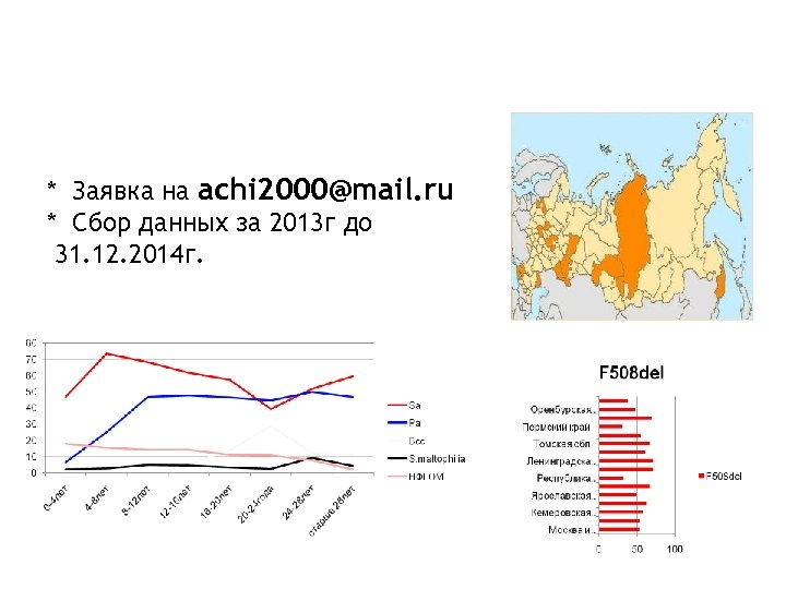 РЕГИСТР БОЛЬНЫХ МУКОВИСЦИДОЗОМ В РОССИИ: * Заявка на achi 2000@mail. ru * Cбор данных