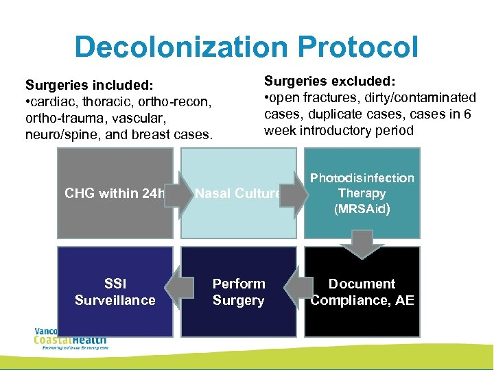 Decolonization Protocol Surgeries included: • cardiac, thoracic, ortho-recon, ortho-trauma, vascular, neuro/spine, and breast cases.