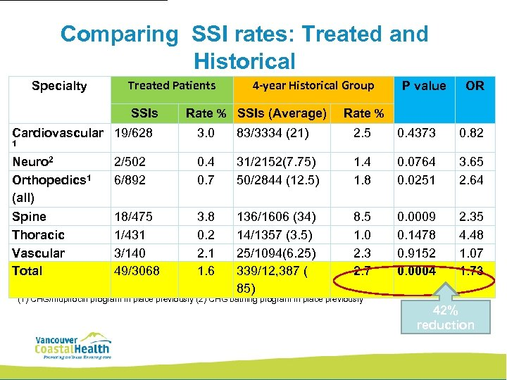 Comparing SSI rates: Treated and Historical Specialty Treated Patients SSIs 4 -year Historical Group