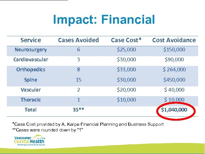 Impact: Financial Service Cases Avoided Case Cost* Cost Avoidance Neurosurgery 6 $25, 000 $150,