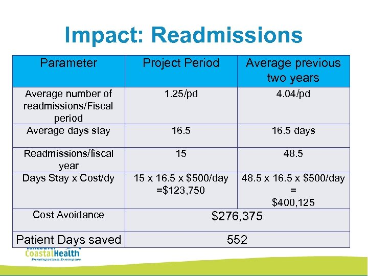 Impact: Readmissions Parameter Project Period Average previous two years Average number of readmissions/Fiscal period