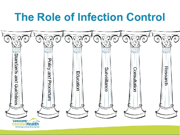 The Role of Infection Control Research Consultation Surveillance Education Policy and Procedure Standards and