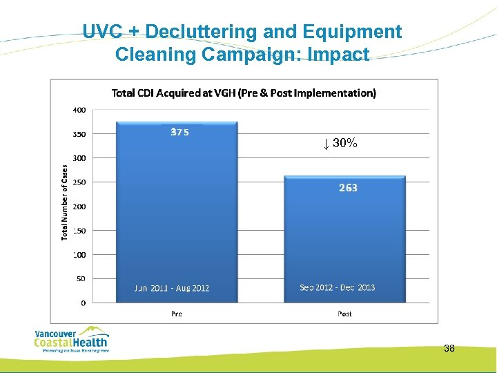 UVC + Decluttering and Equipment Cleaning Campaign: Impact ↓ 30% 38