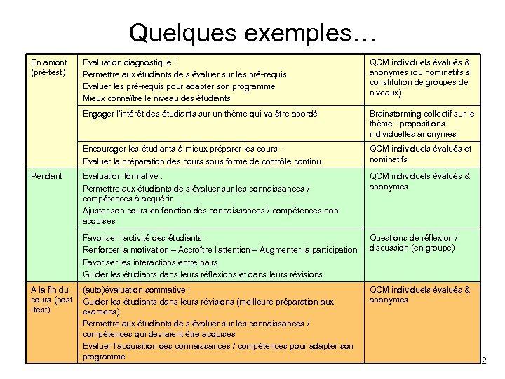 Quelques exemples… En amont (pré-test) Brainstorming collectif sur le thème : propositions individuelles anonymes