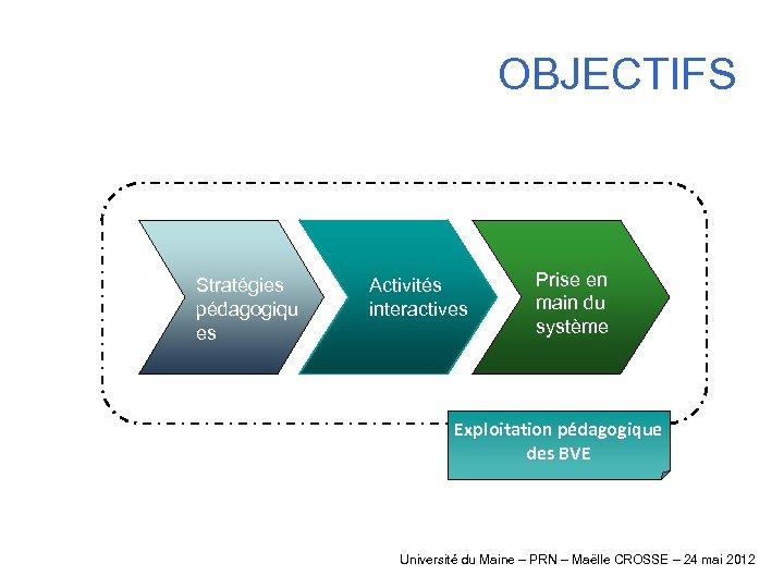 OBJECTIFS Stratégies pédagogiqu es Activités interactives Prise en main du système Exploitation pédagogique des